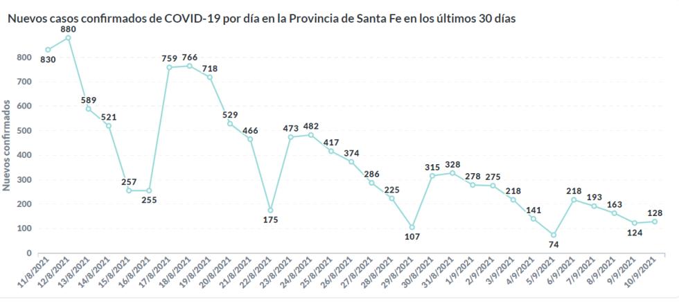 Coronavirus en la Provincia de Santa Fe al 10 sept 2021