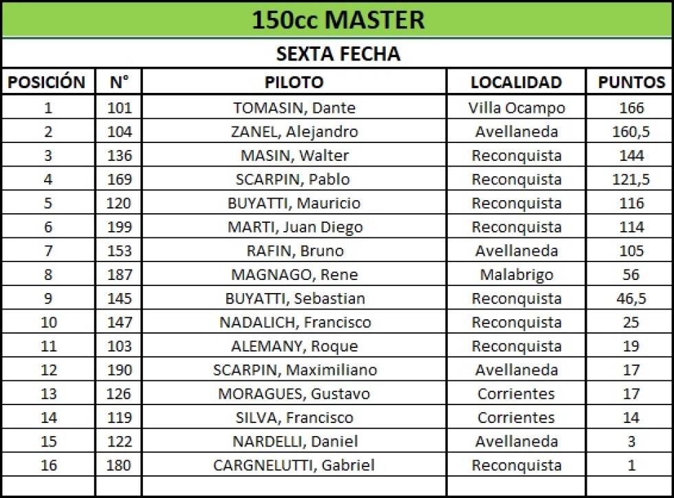 campeonato 150 master seis fechas.jpg