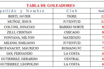 Goleadores hasta 11a fecha torneo apertura 2019