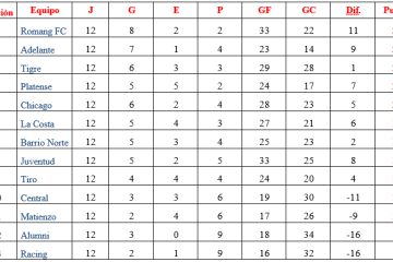 2019-06-10 Romang ganó Torneo Apertura 2019