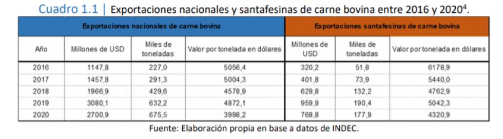 Exportaciones de carne bovina de la provincia de Santa Fe 2016-2020