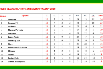 Posiciones Torneo Clausura 2019 cuando falta la última fecha y Juventud quedará libre 08092019.jpg