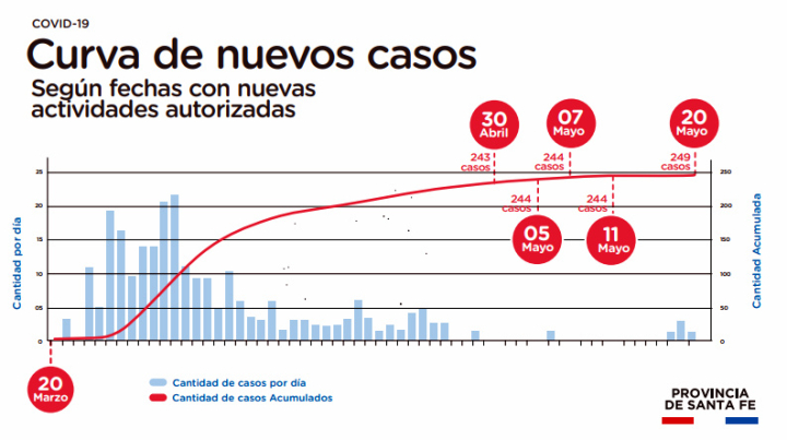 Coronavirus curva de casos hasta el 20 de mayo 2020