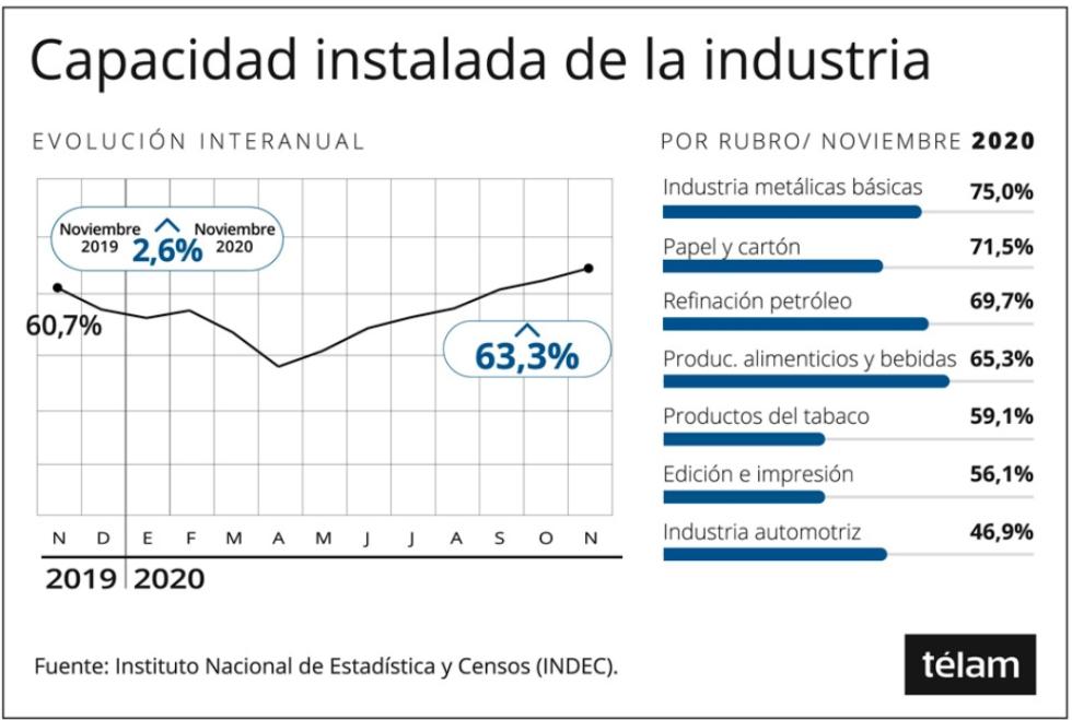 Capacidad industrial noviembre 2020 fuente INDEC TELAM