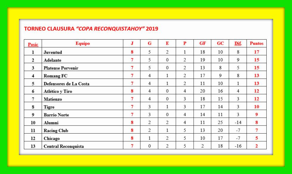 05082019 Tabla posiciones Clausura 2019 completada la 8a fecha.jpg