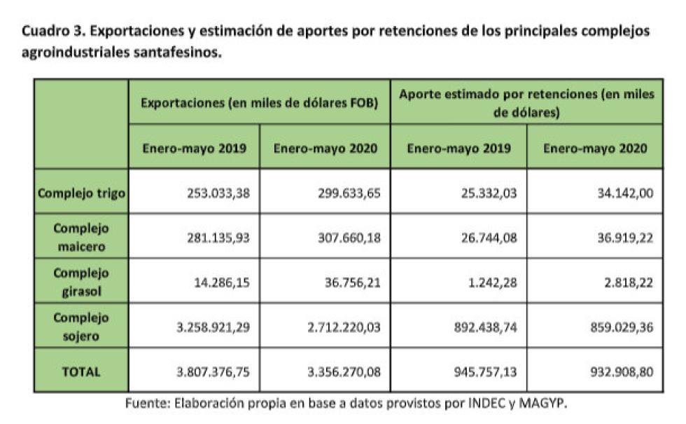 10 agosto 2020 exportaciones y estimaciones de aportes x retenciones.jpg