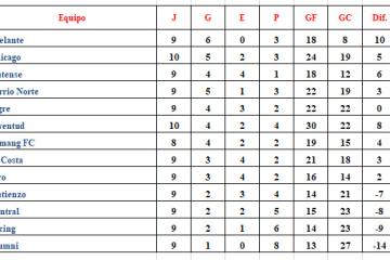 Tabla Posiciones Torneo Apertura LRF 10a fecha