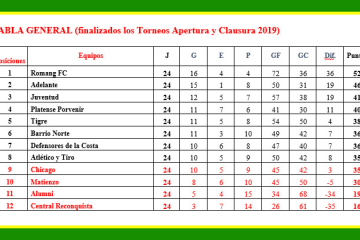 Tabla General 2019 Liga Reconquistense de Fútbol.